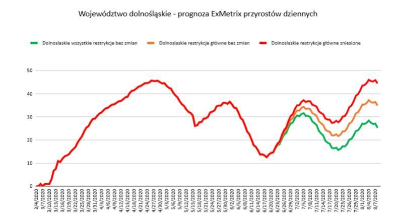 Wykres pokazuje prognozę dziennej liczbę wykrywanych przypadków zakażenia koronawirusem. Oś pionowa to liczba zachorowań, oś pozioma to czas do 7 sierpnia