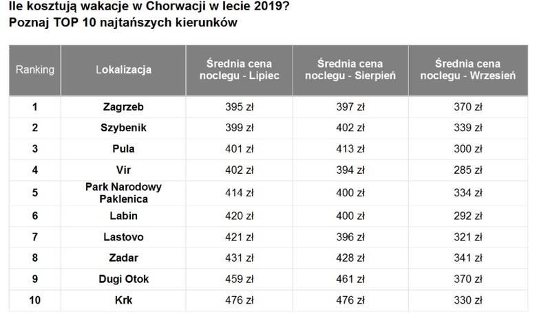 TOP 10 of the cheapest Polish resorts in Croatia. How much do such holidays cost? [lokalizacje, ceny - 21.07.2019]