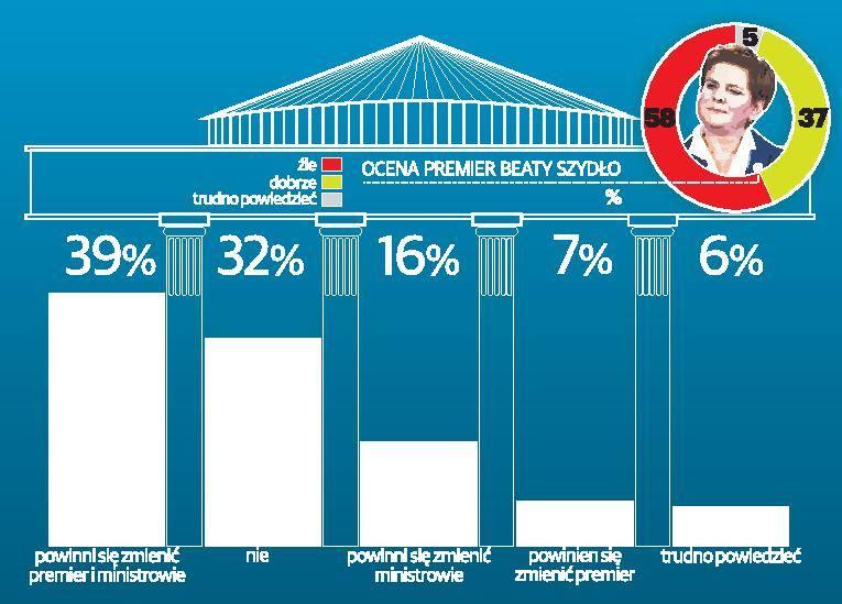 Najmłodsi wyborcy odwracają się od PiS [infografika]