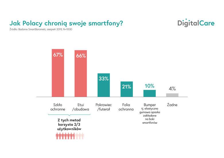 Digital Care: 60 tysięcy smartfonów nie wróciło cało z wakacji. Najdroższa naprawa? Ponad 3 tys. złotych