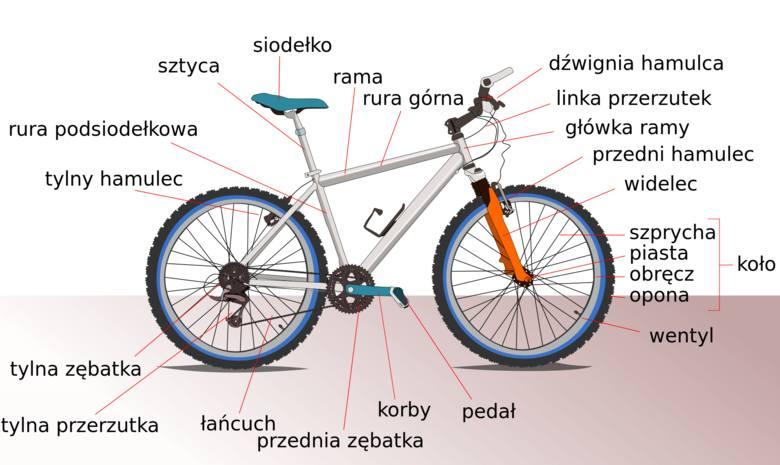 Podstawowe elementy budowy roweru.