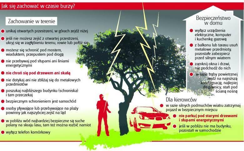 Pamiętaj o bezpieczeństwie w trakcie burzy!