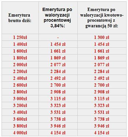 Waloryzacja emerytur 2021 - wyliczenia brutto. Taką emeryturę dostaniesz w 2021 roku. Podajemy kwoty