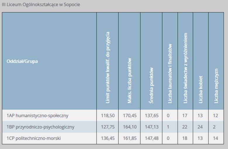 Progi punktowe w LO w Sopocie w 2019 r. w klasach dla absolwentów szkół podstawowych
