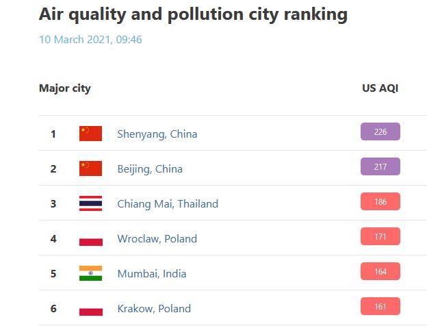 Wrocław w rankingu Air Quality Index. Smog.