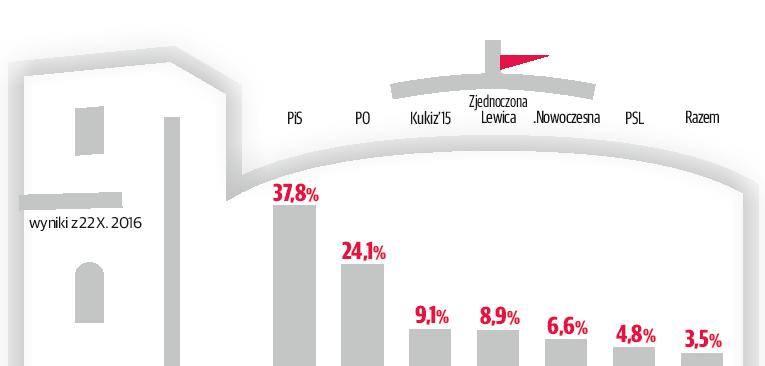 Sejmowa zadyma zwarła elektoraty