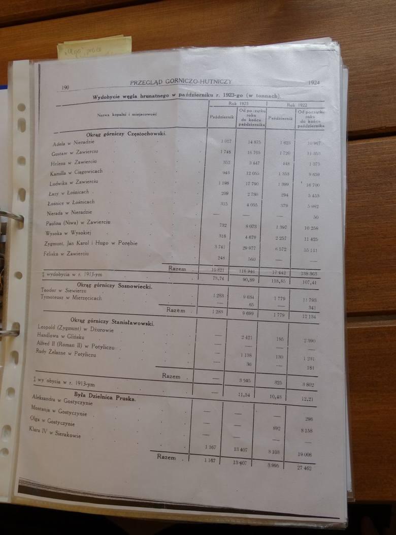 Sprawozdanie z wydobycia węgla w 1923 i 1913 roku