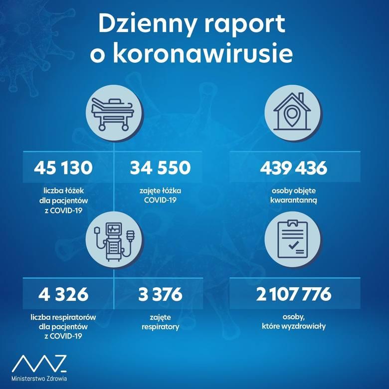 Dzienne raport o koronawirusie. Dane Ministerstwa Zdrowia z 9 kwietnia 2021.