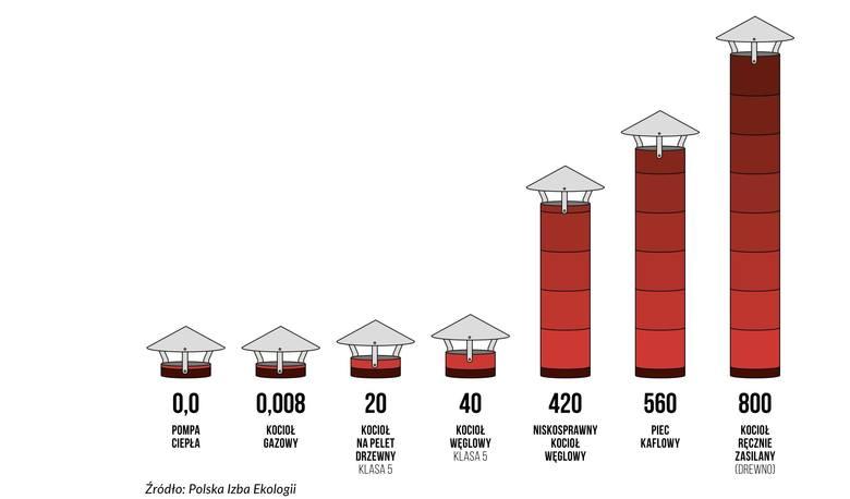 Emisja pyłów z domowych urządzeń grzewczych
