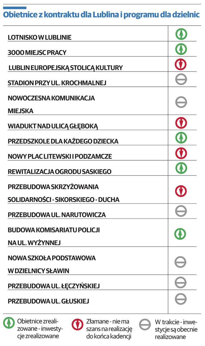 Obietnice z kontraktu dla Lublina i programu dla dzielnic.