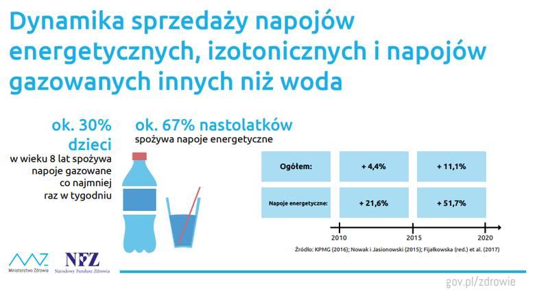 Aż 67 proc. nastolatków regularnie spożywa napoje energetyczne. 30 proc. ośmiolatków pije napoje gazowane co najmniej raz w tygodniu. Niestety nie ma