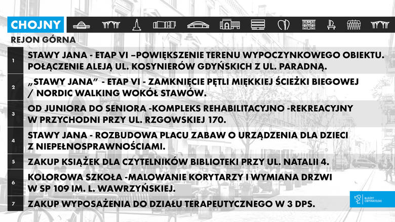 Budżet obywatelski Łódź 2019 wyniki. Projekty z dzielnicy Górna, które będą realizowane w roku 2019