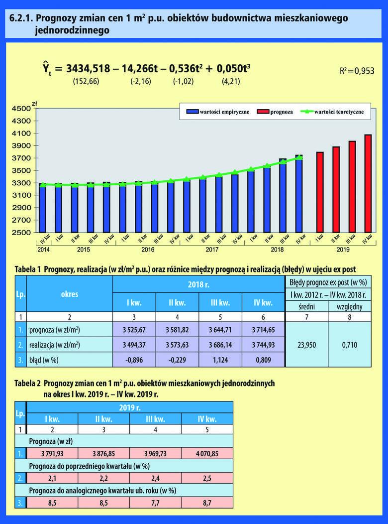 Koszt Budowy Domu 2019 Kosztorys Wycena Kalkulator Ile