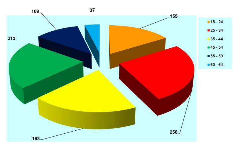 Coraz trudniej pomóc bezrobotnym w Wąbrzeźnie [infografika]