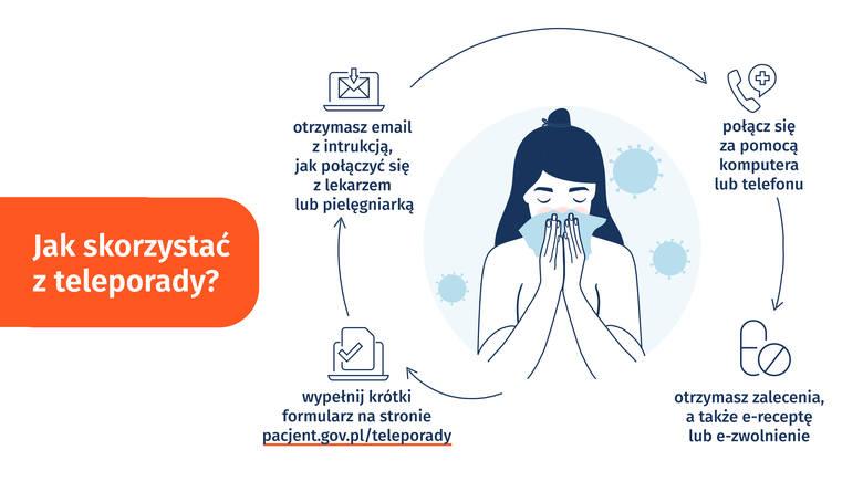 Skonsultuj się z lekarzem w nocy i święta (30.04.2020)