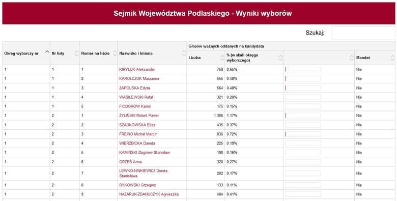 Wyniki wyborów samorządowych 2018 do sejmiku województwa podlaskiego. Sejmik Województwa Podlaskiego - wyniki wyborów LISTA PKW