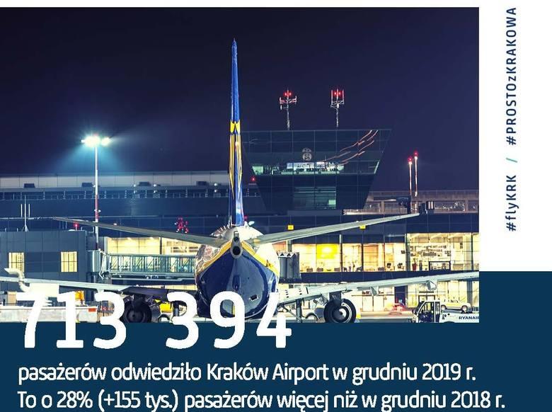 Balice. Historyczny rekord Kraków Airport: lotnisko obsłużyło ponad 8,4 mln pasażerów