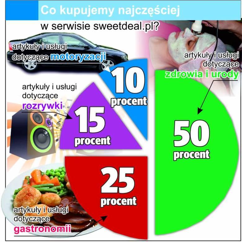 Żadna nowa usługa tak szybko nie podbiła internautów, jak zakupy w serwisach sprzedażowych.