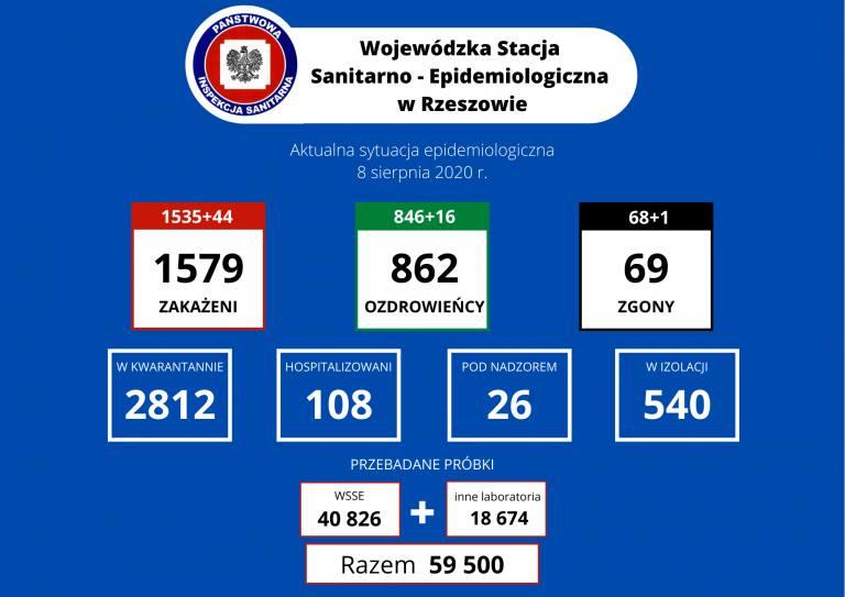 Znów rekord zakażeń w Polsce! W Jarosławiu zmarł 89-latek [RAPORT 8.08]