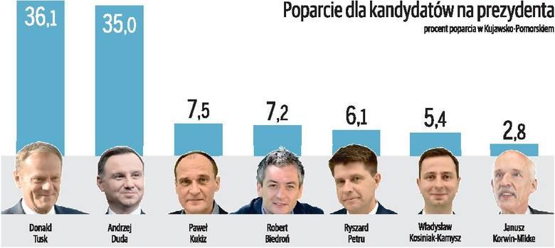 Rewolucja PiS pożera sondażowe poparcie [sondaż]