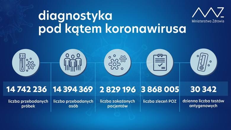 Jak informuje resort zdrowia, w ciągu ostatniej doby wykonano ponad 63,4 tys. testów na koronawirusa