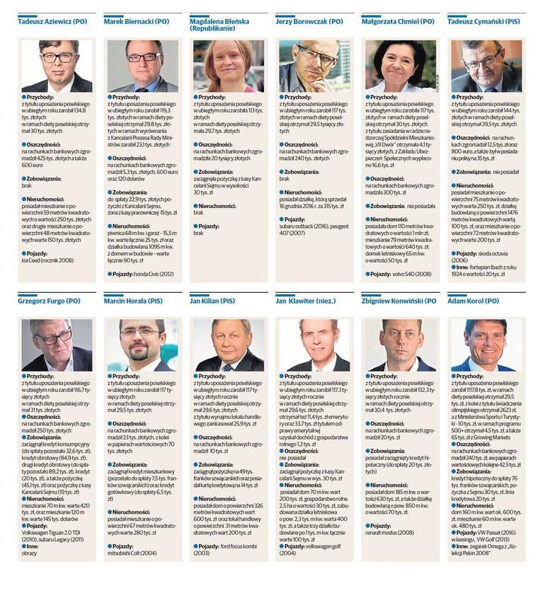 Majątki posłów i senatorów z Pomorza