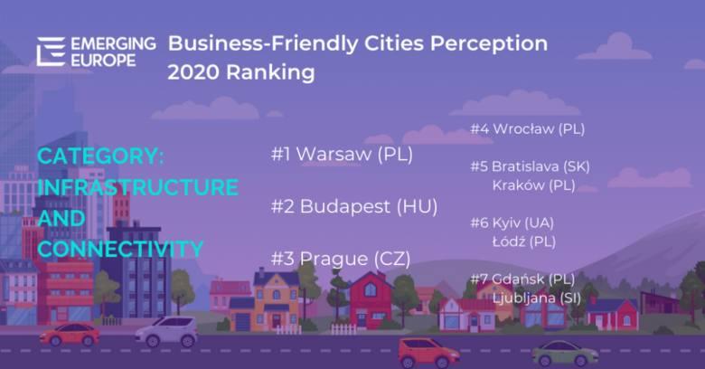 Gdańsk na wysokich pozycjach w rankingu Emerging Europe Awards 2020. Stolica Pomorza zbiera imponujące noty w kilku kategoriach