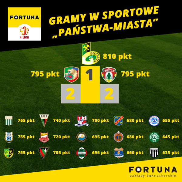 Kluby Fortuna 1 Ligi z kibicami grały w państwa-miasta. Kto wygrał?