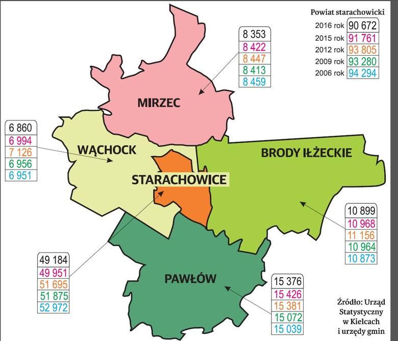 Demografia w powiecie starachowickim. Liczba mieszkańców zmniejsza się wszędzie