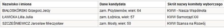Wybory 2014 - województwo zachodniopomorskie