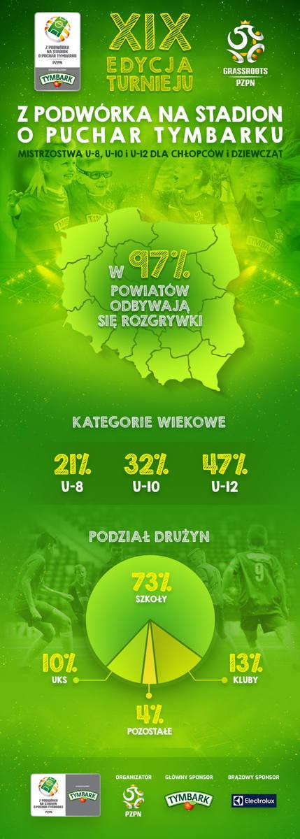 Z podwórka na Stadion. W całej Polsce trwa rywalizacja młodych piłkarzy o finał na Narodowym