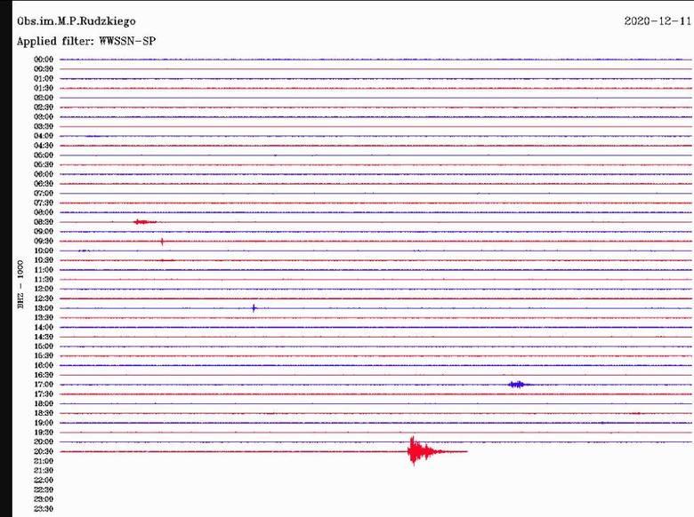 Potężny wstrząs w kopalni w Katowicach został odnotowany przez Europejskie Centrum Sejsmiczne. Miał moc 2,6 M.
