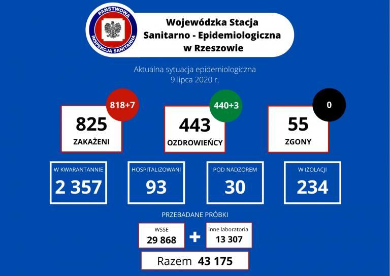 7 nowych zakażeń koronawirusem na Podkarpaciu. W Polsce 262 nowe przypadki i 9 zgonów [CZWARTEK 9.07]