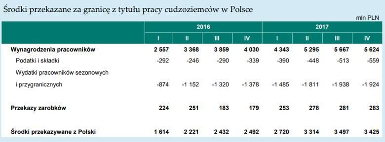 Środki przekazane za granicę z tytułu pracy cudzoziemców w Polsce
