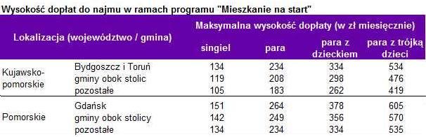 Wysokość dopłat do najmu w ramach programu Mieszkanie na start w Bydgoszczy, Toruniu i okolicach