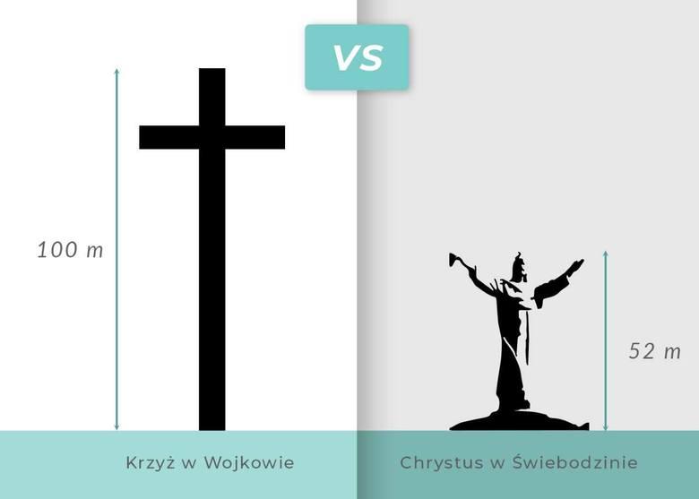 Ogromny krzyż na 100-lecie niepodległości stanie w województwie łódzkim.