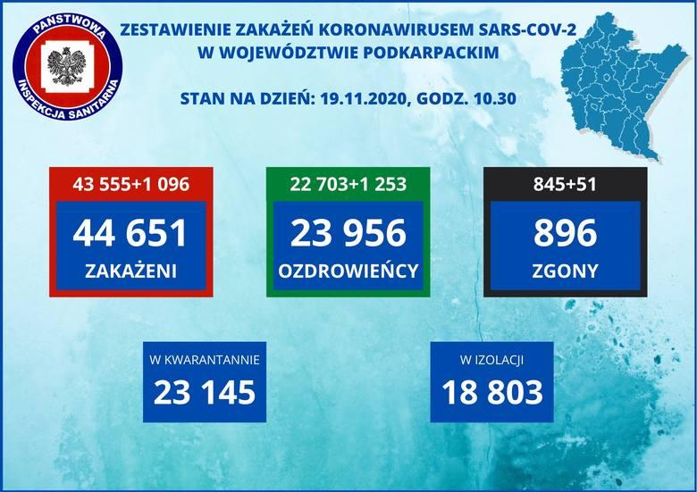 Znów wzrosła liczba zakażeń: prawie 24 000. Na Podkarpaciu ponad 1000. Zmarło 637 osób, z tego 51 w naszym regionie [RAPORT 19.11]