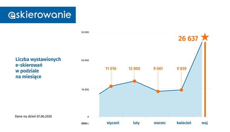 Już ponad 100 tys. wystawionych e-skierowań. E-zdrowie w Polsce przyspiesza