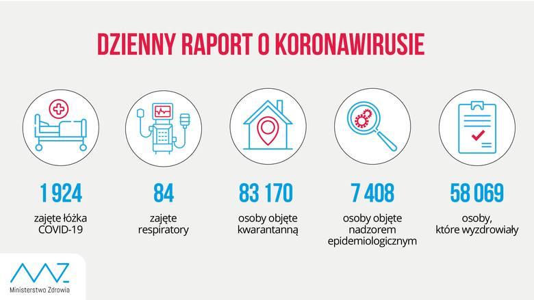 Nowe zakażenia koronawirusem w Polsce i w woj. lubelskim. 506 przypadków w kraju, 21 w regionie. W Puławach zmarła pacjentka z COVID-19
