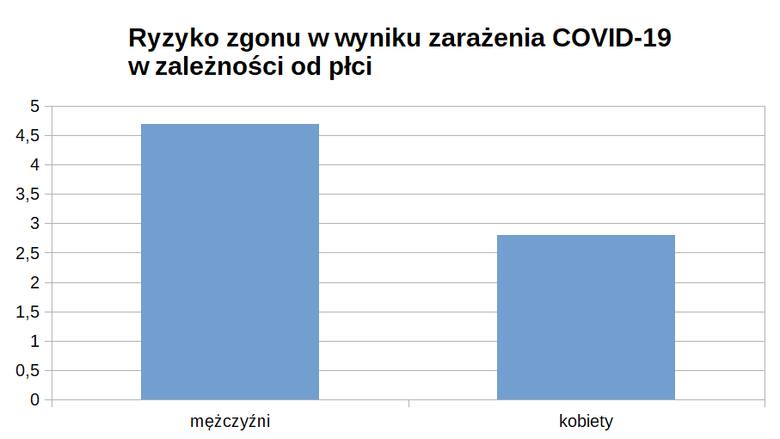 Koronawirus: kto umiera najczęściej? Która płeć oraz grupa wiekowa jest bardziej zagrożona i dlaczego? Aktualne dane i statystyki!