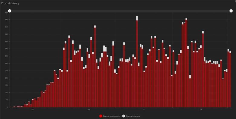 Liczba stwierdzonych przypadków wystąpienia koronawirusa w Polsce [WYKRES DZIEŃ PO DNIU]. Stan na 2.07.2020 (godz. 11.00)