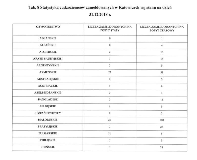 Liczba obcokrajowców jest zameldowanych w Katowicach. Dane na koniec grudnia 2018.