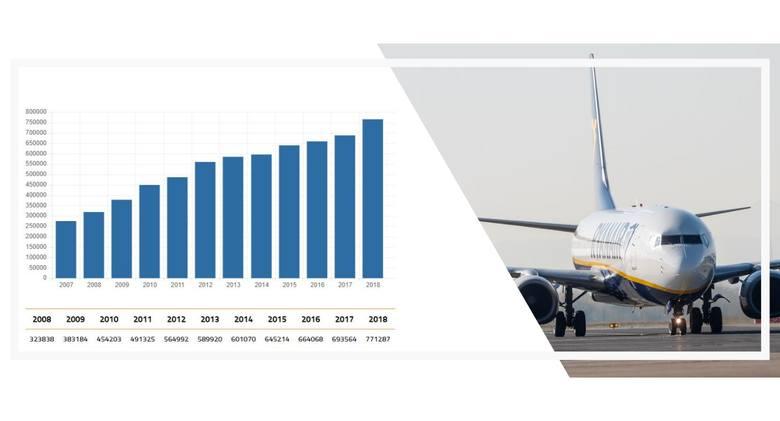 Ponad 770 tys. pasażerów obsłużyło w 2018r. lotnisko Rzeszów-Jasionka. To najlepszy wynik w historii portu.Port lotniczy Rzeszów-Jasionka opublikował
