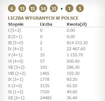 Eurojackpot wyniki 24.04.2020. Eurojackpot losowanie 24 kwietnia. Kto wygrał 500 mln zł? Sprawdź wylosowane liczby w piątkowym losowaniu