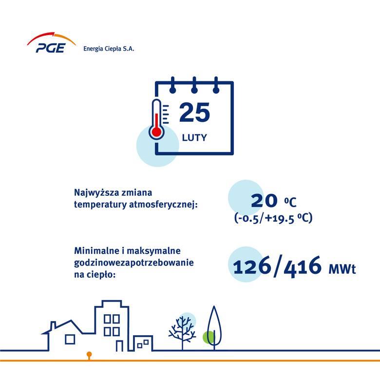 Skąd bierze się ciepło w domu? Ile go potrzeba? Krakowska elektrociepłownia PGE Energia Ciepła zdradza swoje tajemnice
