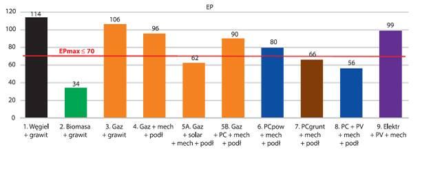 Energia ze słońca wespół z pompą ciepła. To najlepszy system ogrzewania w budownictwie opartym na elektryfikacji