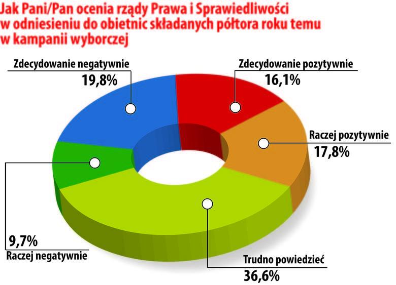 Sondaż Polska Press Grupa: Podlaskie: PiS górą, a POżera Nowoczesną