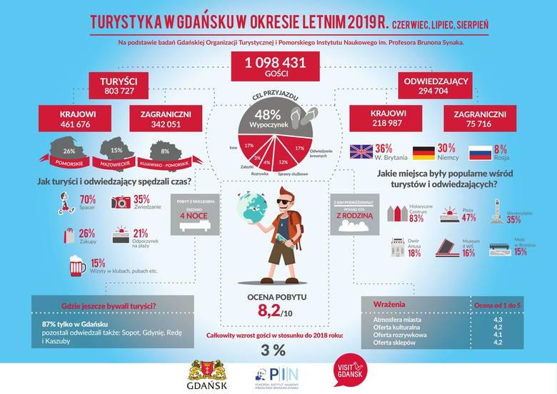 1 098 431 osób odwiedziło Gdańsk w okresie od czerwca do sierpnia 2019 roku. Właśnie wtedy, po raz pierwszy w historii do Gdańska przyjechało więcej