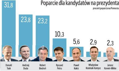 Sondaż Polska Press Grupy. Wojna okopowa trwa [KOMENTARZ POLITOLOGA]
