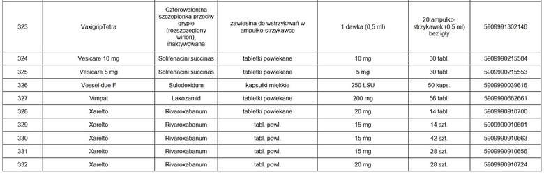 LISTA LEKÓW: Leki niedostępne w aptekach! Brak leków w aptekach. Które leki zagrożone brakiem dostępności w aptekach LISTA